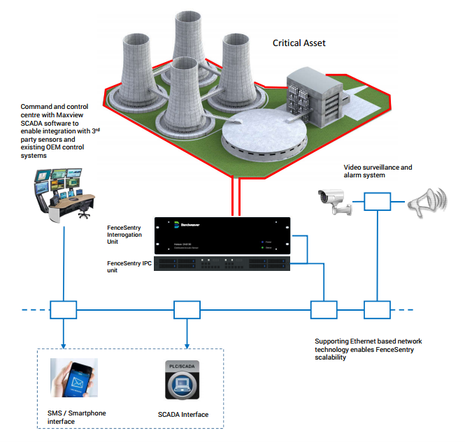 perimeter intrusion detection system software