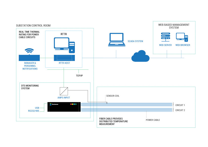 Power Cable Monitoring Fiber Optic Sensing Applications
