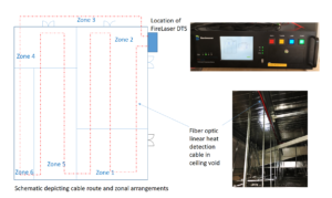 distributed temperature sensing technology, linear heat detection system - Bandweaver