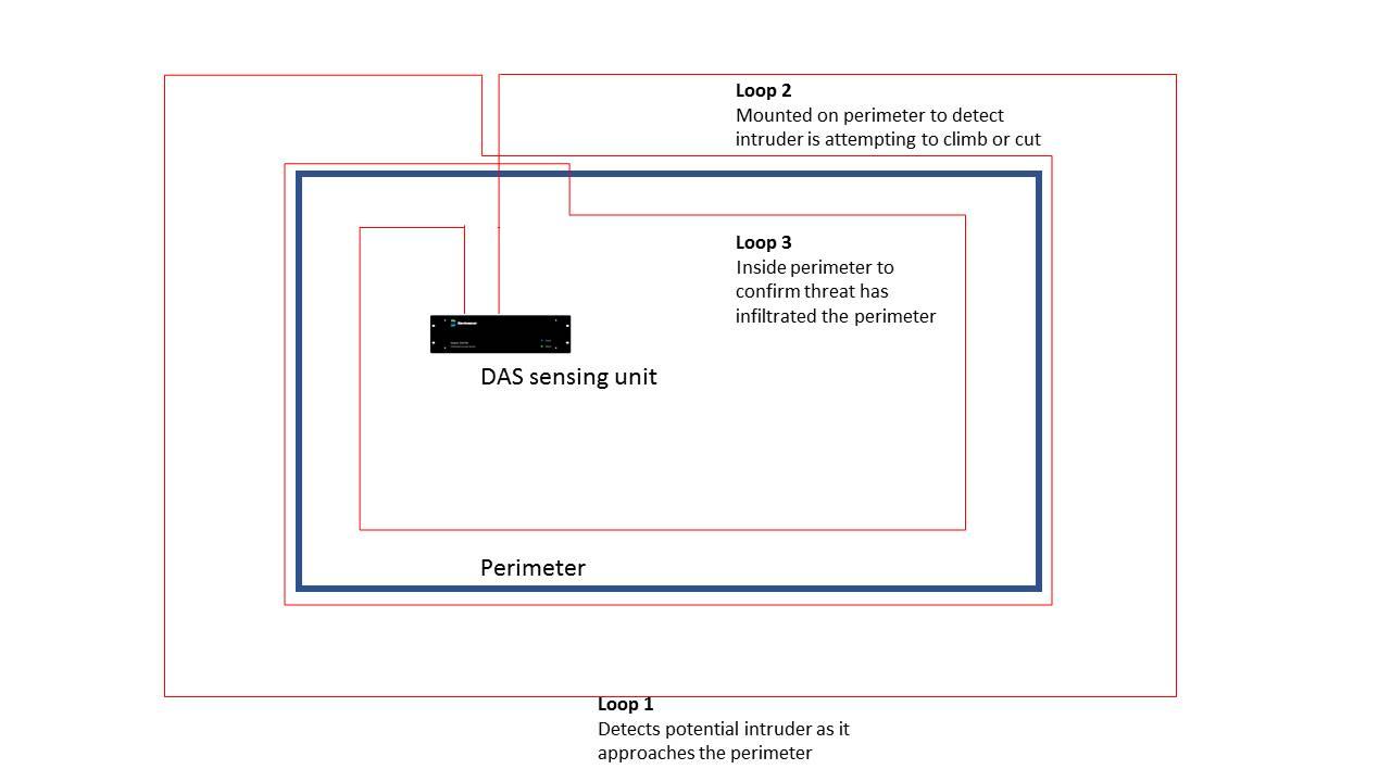 Perimeter Intrusion Detection System - PIDS | Bandweaver