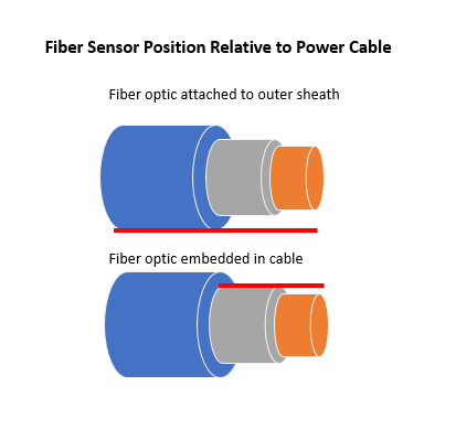 power cable monitoring - fiber sensor position relative to power cable