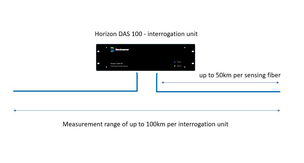 distributed acoustic sensing, Bandweaver
