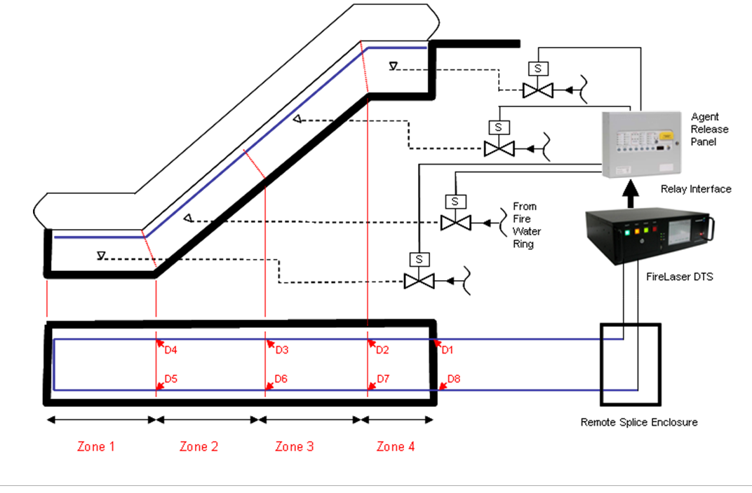 linear heat detection